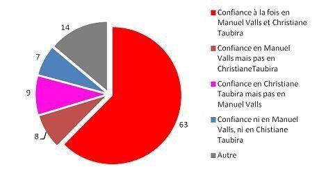 Manuel Valls et Christiane Taubira sont-ils véritablement en confrontation aux yeux des