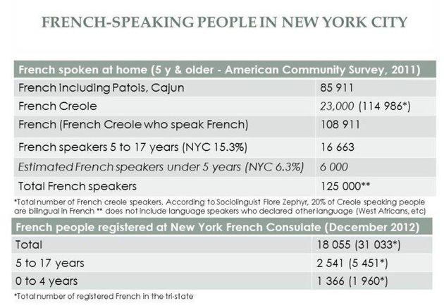 Le français en vogue à New