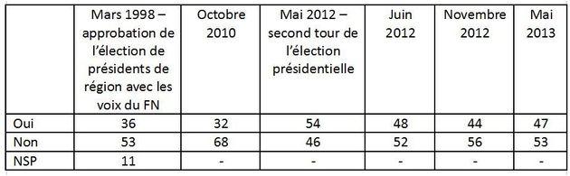 De Gamaches à Saint-Gilles: la base de l'UMP tentée par des accords avec le