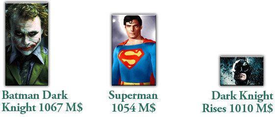 Marvel contre DC Comics, le match des super-héros au