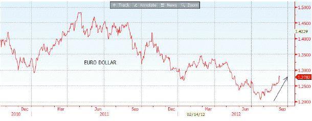L'euro, devise