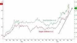 Vents violents sur les marchés