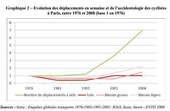 Étude: en Île-de France, les bénéfices sanitaires liés à la pratique vélo pourraient être 20 fois supérieur...