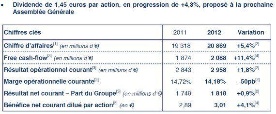 Danone va supprimer 10% de ses effectifs en Europe, soit 900 postes, mais augmente de 5,4% le dividende...