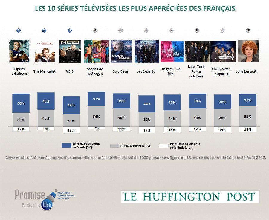 Baromètre Promise Consulting / Le HuffPost - Séries TV: Esprits criminels,The Mentalist ou NCIS, les...