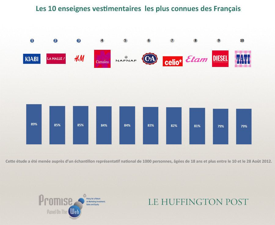 Baromètre Promise Consulting / Le HuffPost - Marques de prêt-à-porter: Jules et Uniqlo, les préférées...