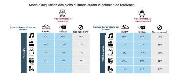 L'Hadopi publie un baromètre des usages culturels sur