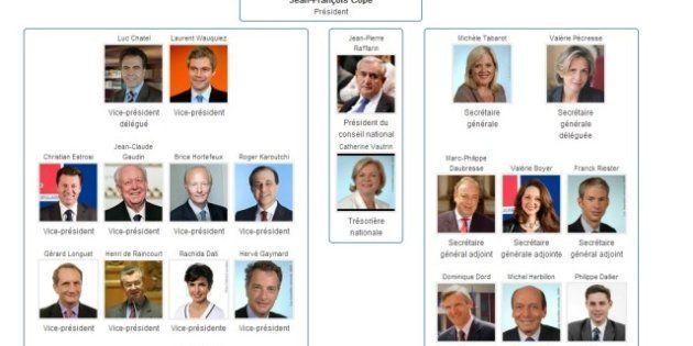 L'organigramme de l'UMP s'allonge avec 52 conseillers