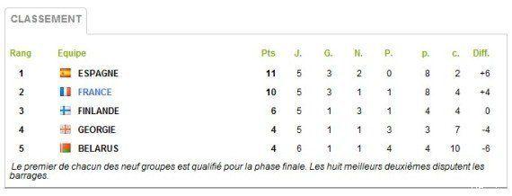 VIDÉOS. Équipe de France de football: ses flops face aux petites nations en
