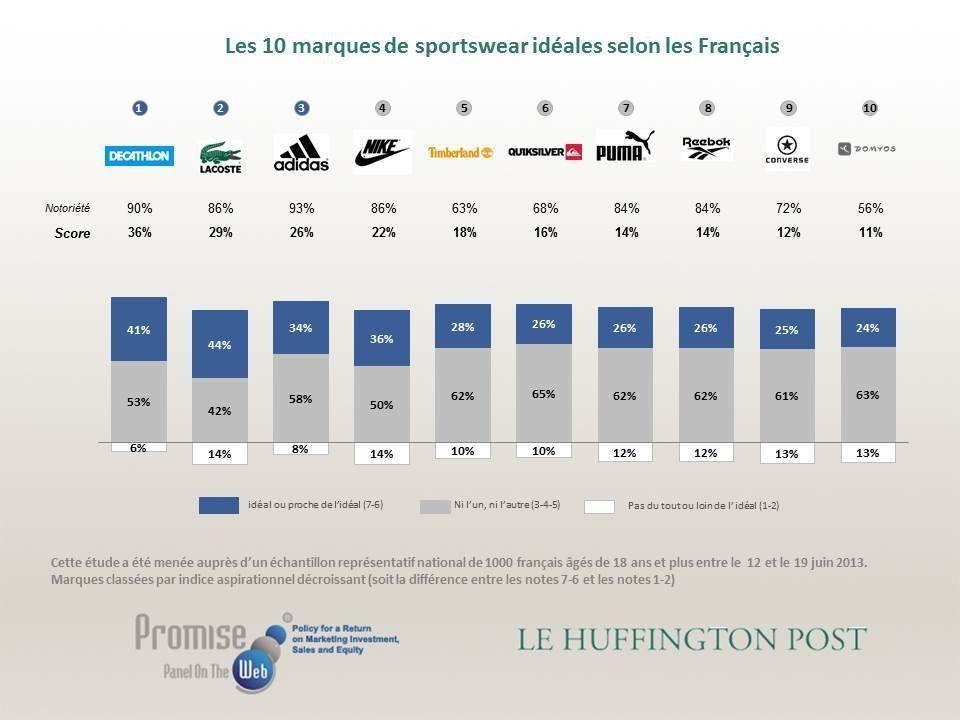 Les marques de sportswear préférées des Français: Decathlon, Lacoste, Adidas, Nike... - Baromètre Promise...
