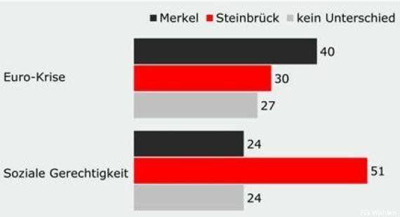 Qui est Peer Steinbrück, rival gaffeur d'Angela Merkel pour la chancellerie allemande aux élections du...