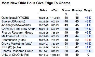 Sondages : Obama toujours en tête dans l'Ohio et les autres