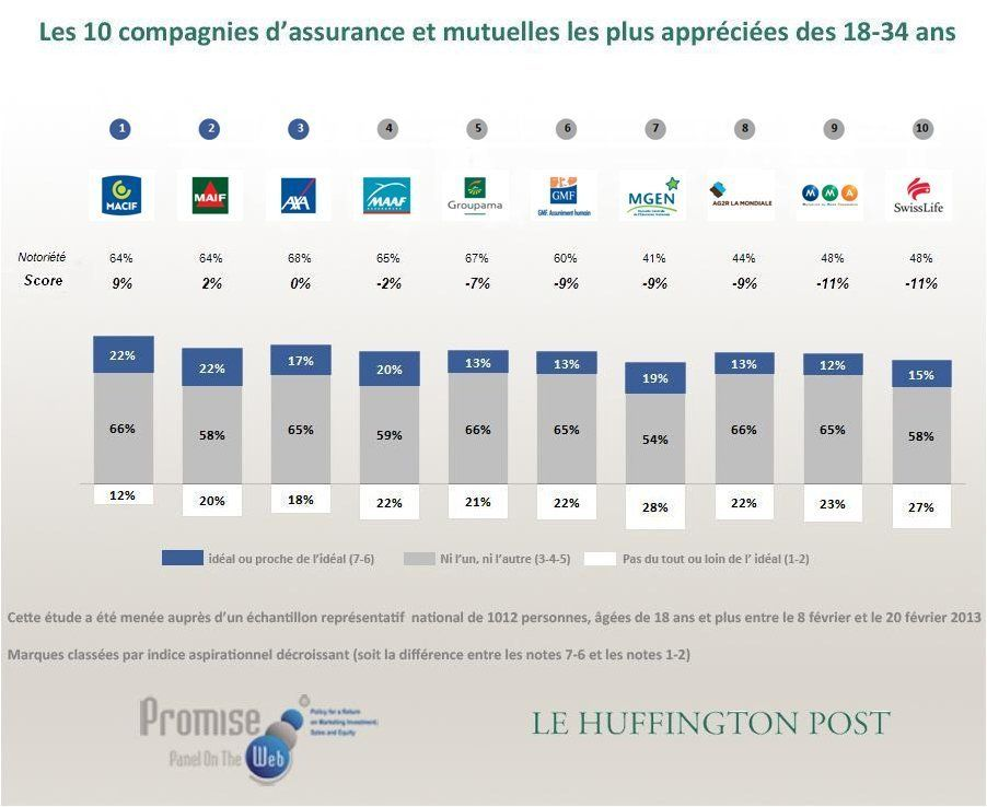 Assureurs préférés des Français: Macif, MAIF, MAAF - Baromètre Promise Consulting Inc. / Le