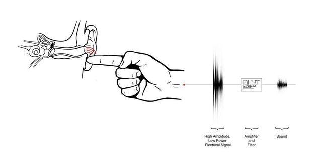 Technologie : Disney met au point un système faisant circuler des sons à travers la