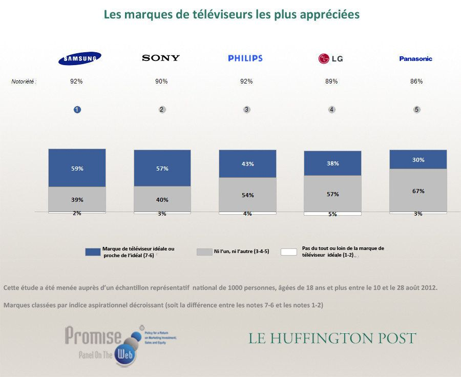 Baromètre Promise Consulting Inc. / Le HuffPost - Marques high-tech: Samsung, Sony, Canon... les préférées...
