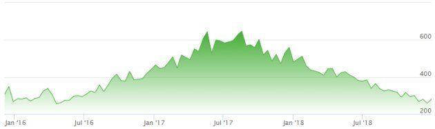 L'évolution du prix de la paire Ultra boost 1.0 Light Tan Cream depuis sa sortie en 2015 et jusqu'à sa...