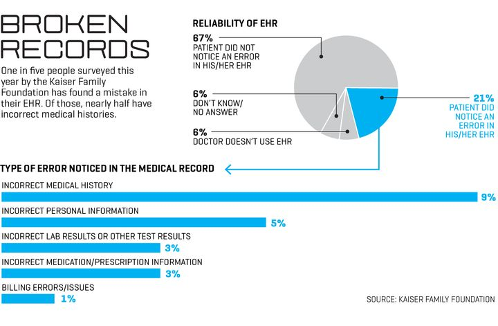 Death By 1,000 Clicks: Where Electronic Health Records Went