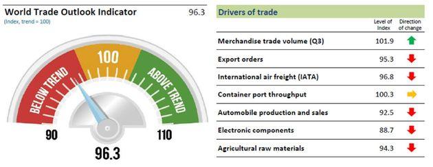 Las tensiones continúan, el comercio global se