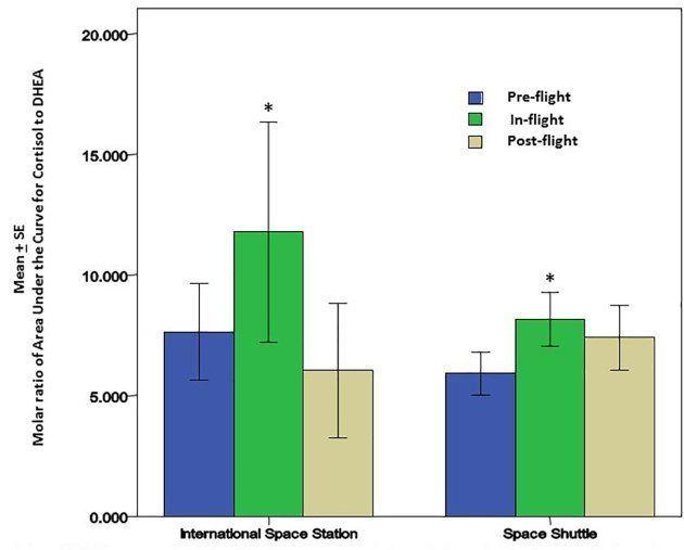 Ce graphique, réalisé par les auteurs de l'étude, montre l'évolution du taux de cortisol dans le corps...