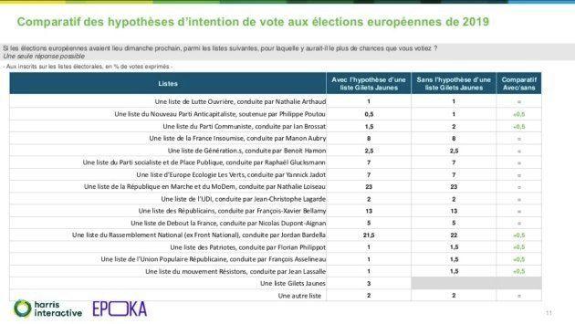 Européennes: Raphaël Glucksmann et le PS gagnent deux points dans les intentions de