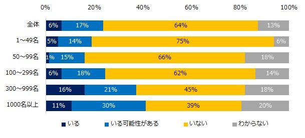 「社内失業」は50代が最多。801社を対象にしたアンケートの結果は…