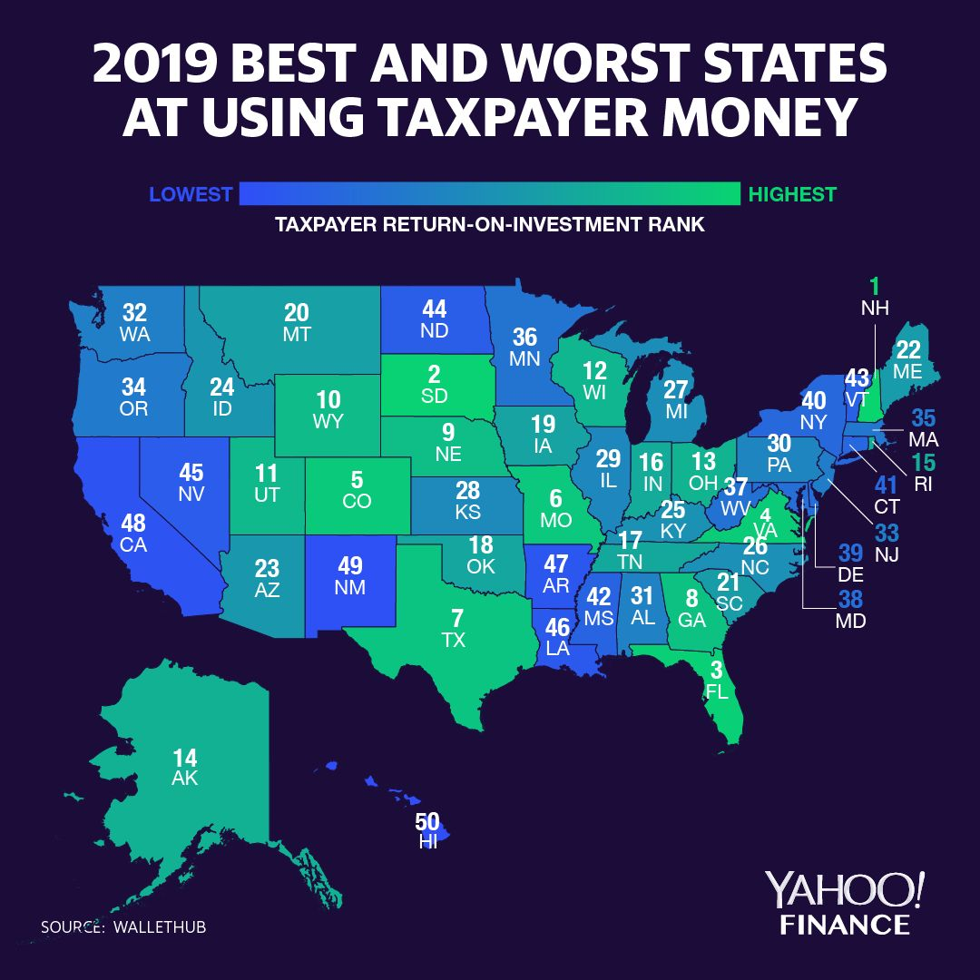 The states that give taxpayers the best return on their investment are generally those with lower taxes, but still offer high-quality services. (Graphic: David Foster for Yahoo Finance, Data: WalletHub)