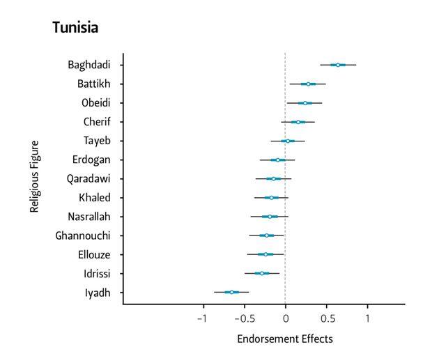 Les Tunisiens préfèrent Erdogan à Ghannouchi en matière d'autorité religieuse, selon une étude de