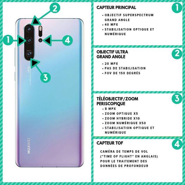 Le Huawei P30 Pro et ses quatre