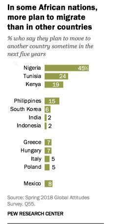 24% des Tunisiens prévoient de quitter le pays d'ici 5 ans selon le Pew Research