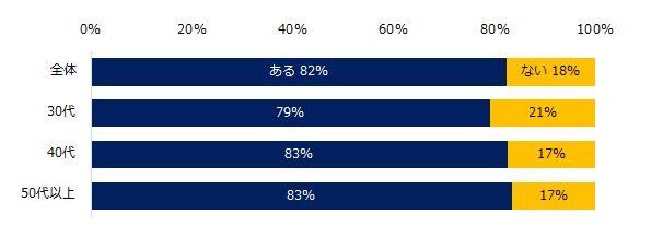 パワハラを受けたことがありますか?ミドル世代の8割が経験あり。(調査結果)