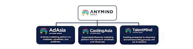 [AnyMind Group]AdAsia Holdings(デジタルマーケティング)、CastingAsia(インフルエンサーマーケティング)、TalentMind(リクルーティングソフトウェア)から成る。シンガポールを本拠地に、タイ、インドネシア、ベトナム、台湾、日本、マレーシア、フィリピンなどに拠点を展開。2018年までに、LINEをはじめ、未来創生ファンド(トヨタ自動車と三井住友銀行が出資)、JAFCO