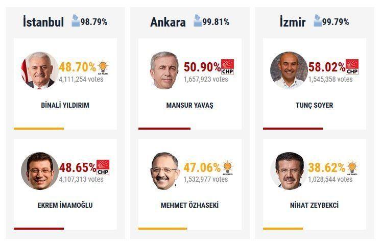 Εκλογές στην Τουρκία - Όλα τα αποτελέσματα. Πώς ο Ερντογάν κέρδισε την Τουρκία αλλά έχασε τις πόλεις...