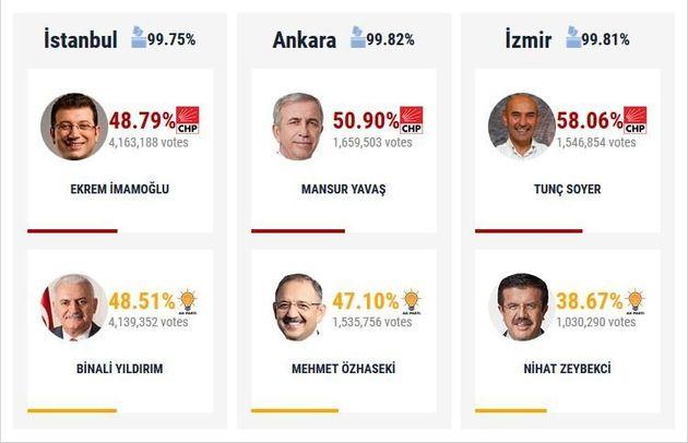 Επανακαταμέτρηση ψήφων στην Κωνσταντινούπολη και ξύλο σε εκλογικό