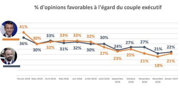Après deux mois de baisse sur fond de crise des gilets jaunes, la popularité d'Emmanuel Macron regagne...