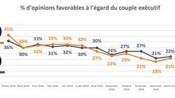 SONDAGE EXCLUSIF - Après deux mois de baisse, la popularité de Macron repart à la