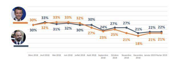 Malgré le lancement du grand débat, la popularité d'Emmanuel Macron et Edouard Philippe stagne en