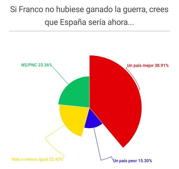 El 84% de los españoles cree que las heridas de la Guerra Civil no se han cerrado
