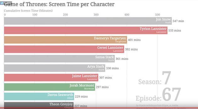 Graphique détaillant le temps passé à l'écran des personnages de la série,...
