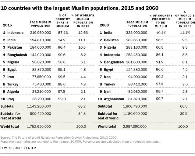 Σε ποιες χώρες ζουν οι περισσότεροι χριστιανοί και σε ποιες οι περισσότεροι