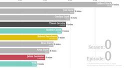 Salaires de «Game of Thrones»: la vraie inégalité n'est pas entre Sophie Turner et Kit