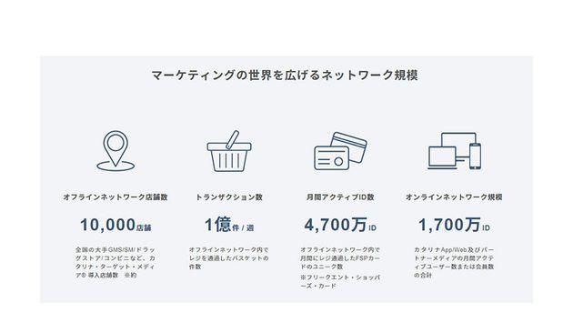 2018年には、LINE社が運営する「LINE Sales Promotion」との連携を発表。また2019年には、レシピ動画メディア「DELISH