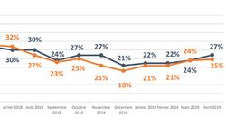 EXCLUSIF - La popularité de Macron continue sa
