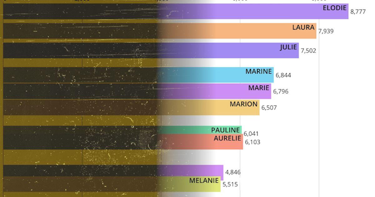 Les prénoms de garçons et filles les plus donnés depuis 1900