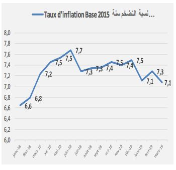 Tunisie: Repli de l'inflation à 7,1% en mars 2019, selon