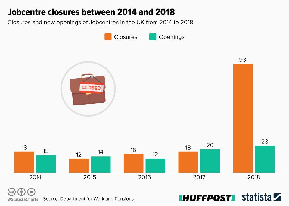 The number of Jobcentres that opened and closed each year between 2014 and