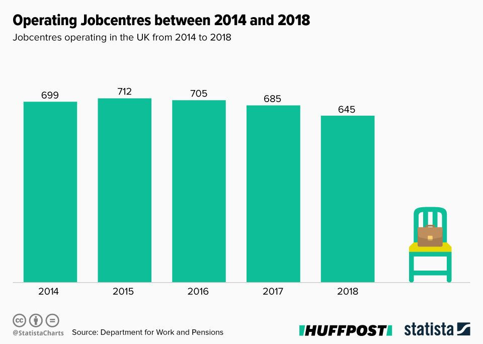 Jobcentres operating in the UK each year from 2014 to