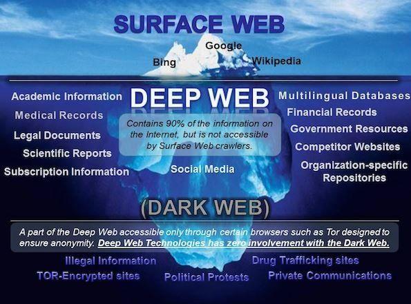 Dark Net - Deep Web: Ένα παράλληλο online σκοτεινό