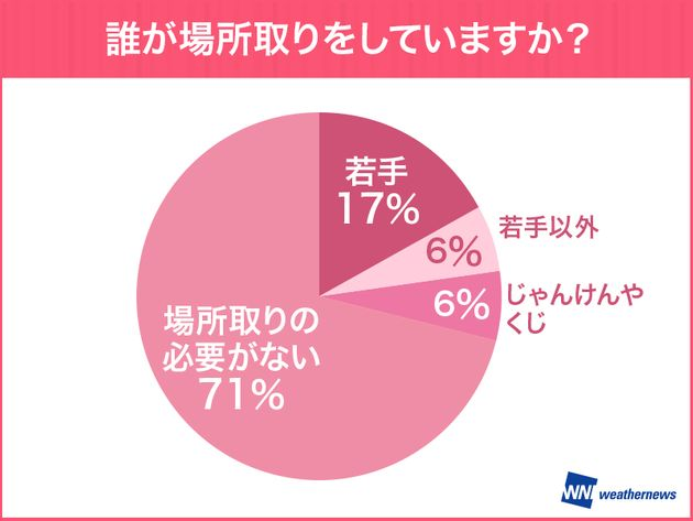 お花見で「お酒」を飲む人は半数以下。若年層ほど飲酒割合低く