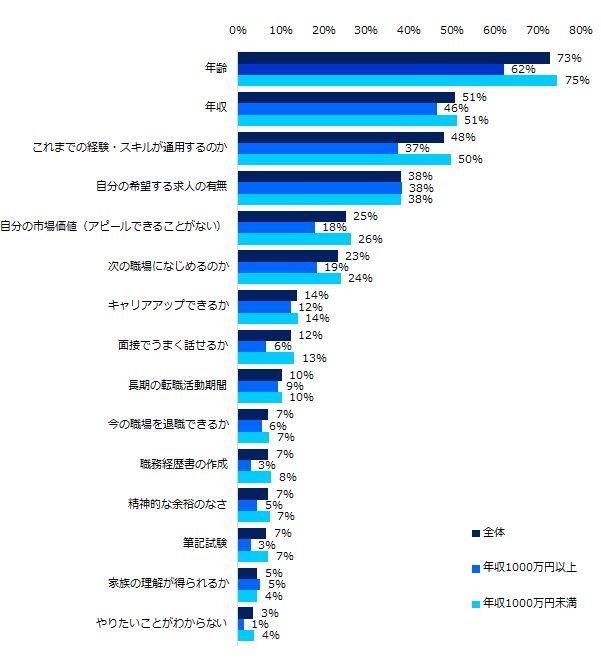 転職の理由、第1位は「会社の将来が不安」。ミドル世代は年収によって違いも(調査結果)