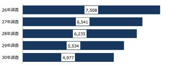ホームレスの実態に関する全国調査(概数調査)結果